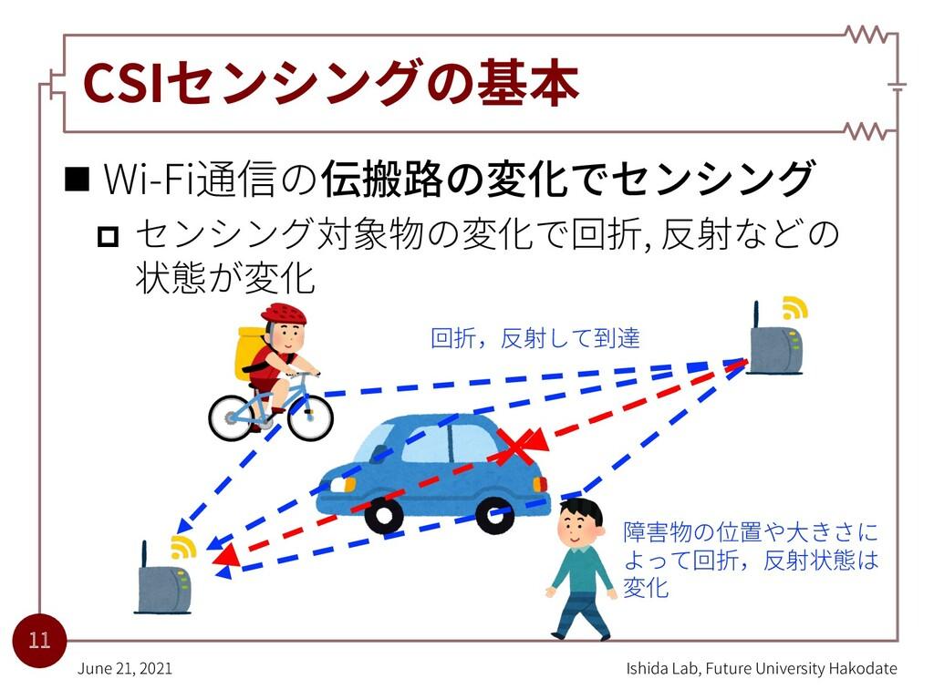 CSIセンシングの基本 n Wi-Fi通信の伝搬路の変化でセンシング p センシング対象物の変...