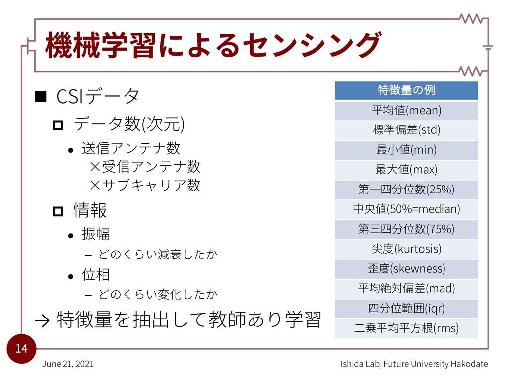 機械学習によるセンシング n CSIデータ p データ数(次元) l 送信アンテナ数 ×受信ア...