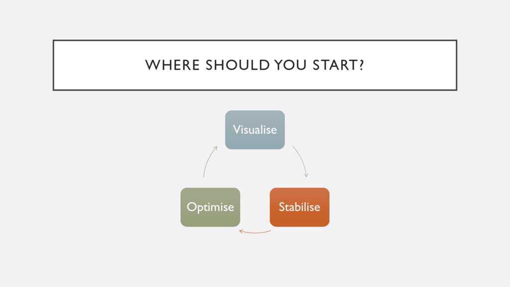 WHERE SHOULD YOU START? Visualise Stabilise Opt...