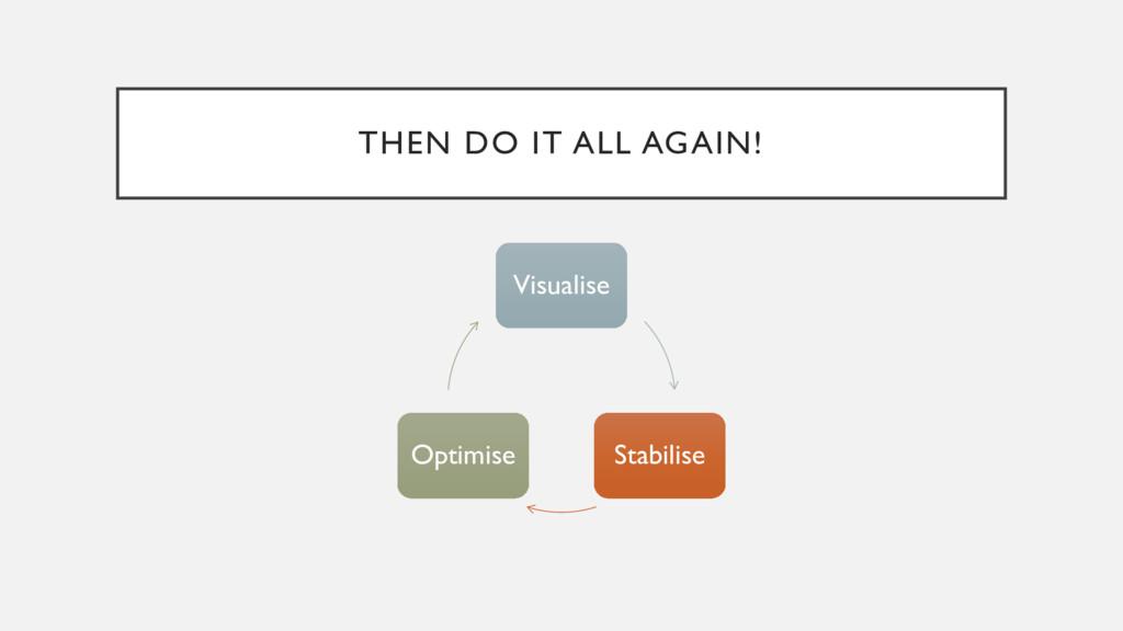 THEN DO IT ALL AGAIN! Visualise Stabilise Optim...