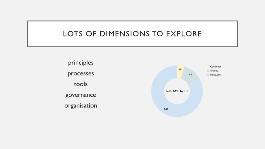 LOTS OF DIMENSIONS TO EXPLORE principles proces...