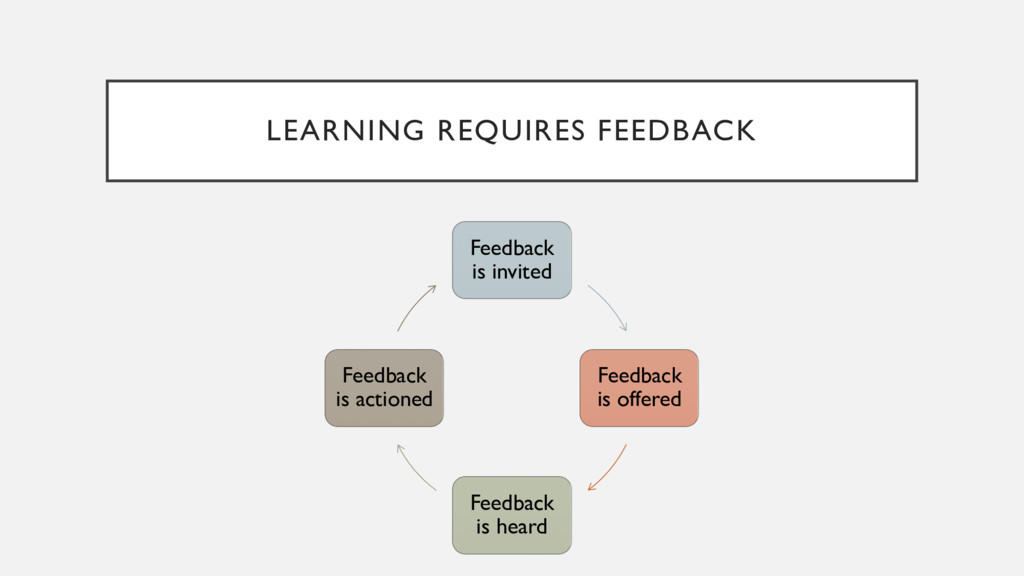 LEARNING REQUIRES FEEDBACK Feedback is invited ...