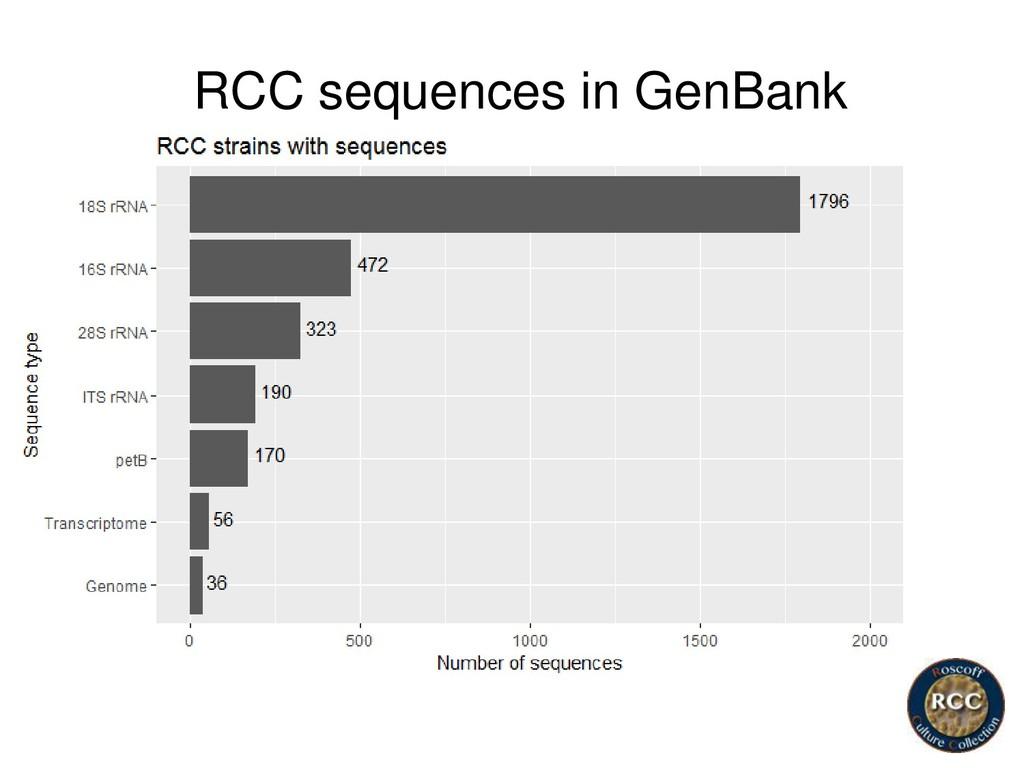RCC sequences in GenBank