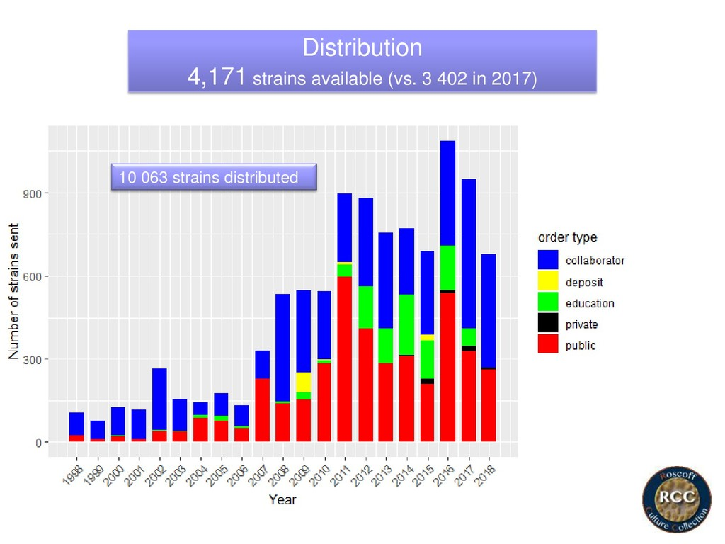 Distribution 4,171 strains available (vs. 3 402...