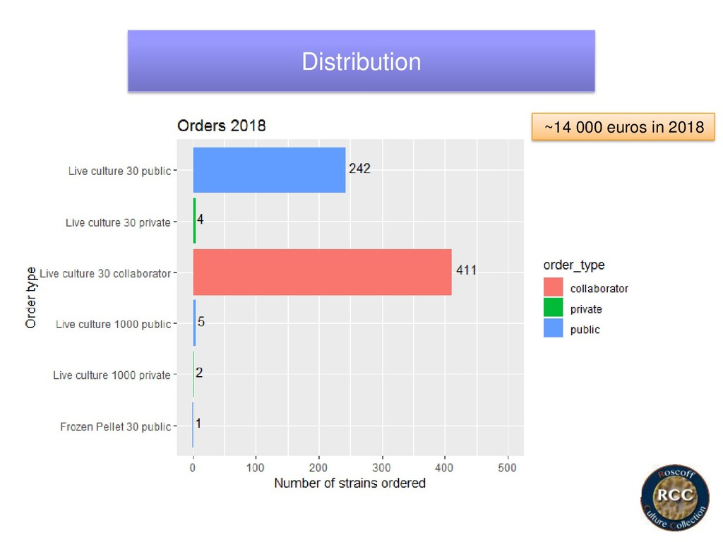 Distribution ~14 000 euros in 2018