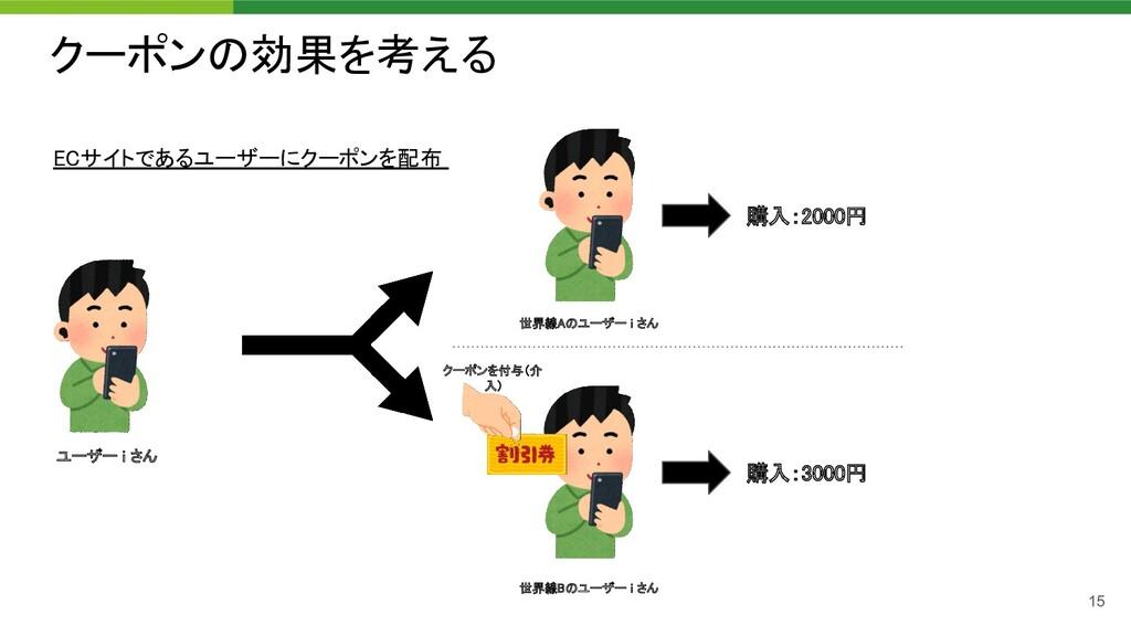 クーポンの効果を考える クーポンを付与(介 入) 世界線Aのユーザー i さん  ユーザ...