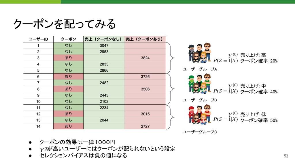 クーポンを配ってみる 53 ユーザーグループA  ユーザーグループB  ユーザーグループ...