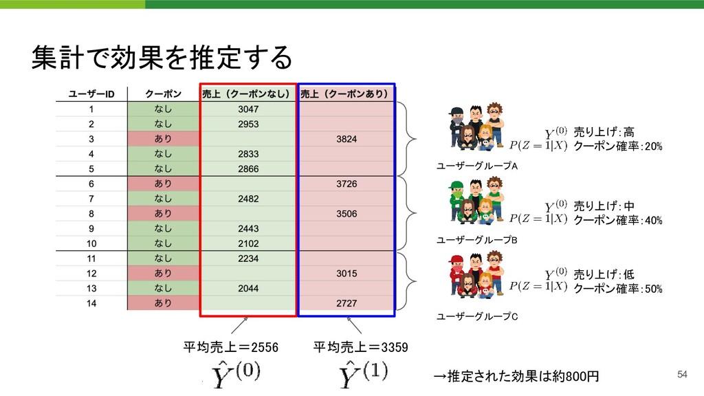集計で効果を推定する 54 ユーザーグループA  ユーザーグループB  ユーザーグループ...