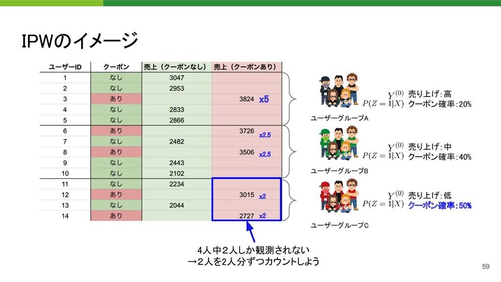 IPWのイメージ 59 ユーザーグループA  ユーザーグループB  ユーザーグループC ...