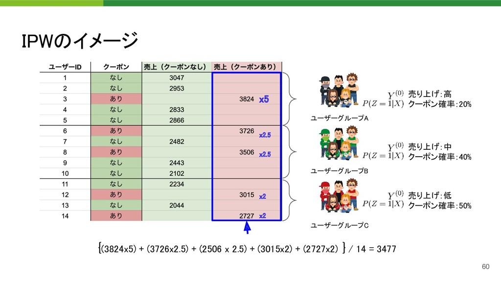 IPWのイメージ 60 ユーザーグループA  ユーザーグループB  ユーザーグループC ...