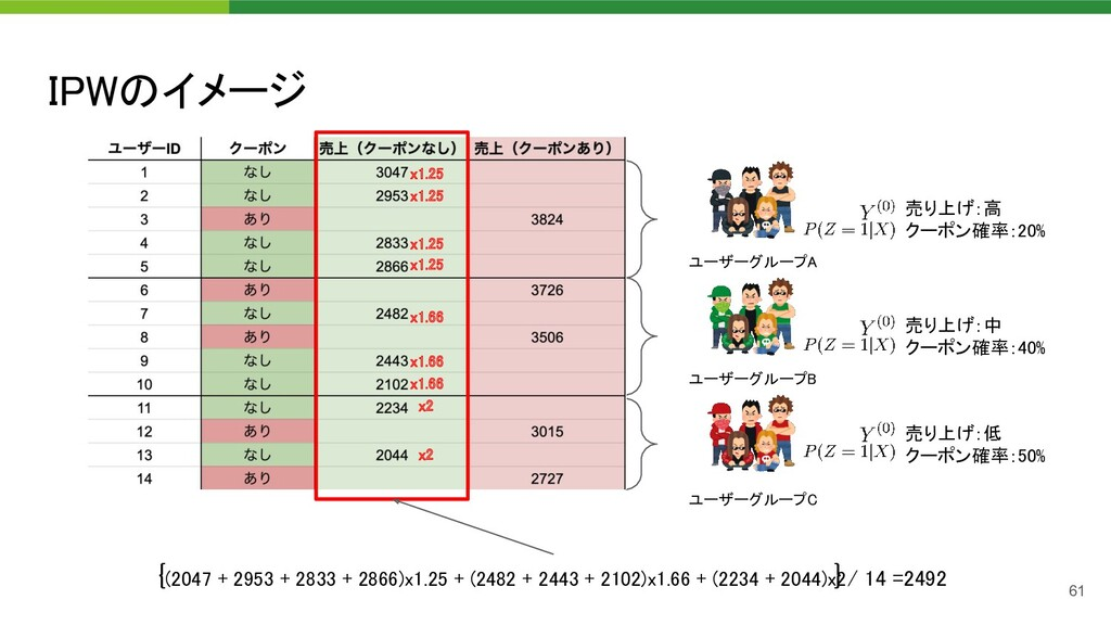 IPWのイメージ 61 ユーザーグループA  ユーザーグループB  ユーザーグループC ...