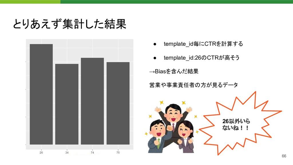 とりあえず集計した結果 ● template_id毎にCTRを計算する ● template...