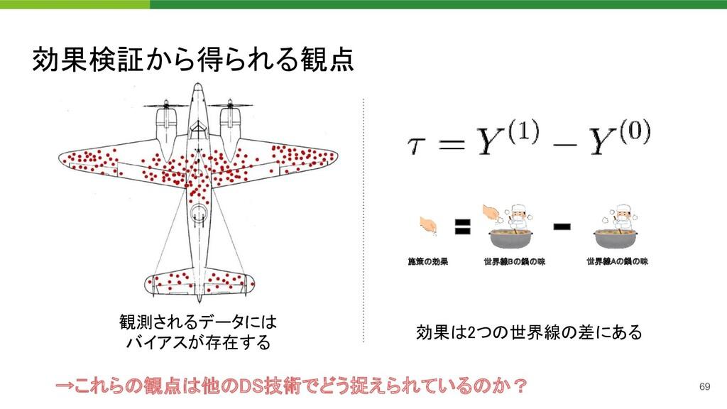 効果検証から得られる観点 69 観測されるデータには バイアスが存在する 世界線Bの鍋の...