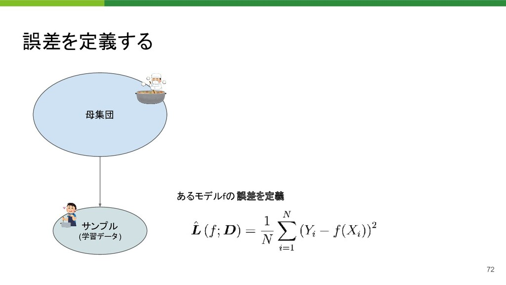 誤差を定義する 72 母集団 サンプル (学習データ) あるモデルfの誤差を定義