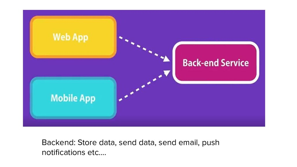 Backend: Store data, send data, send email, pus...