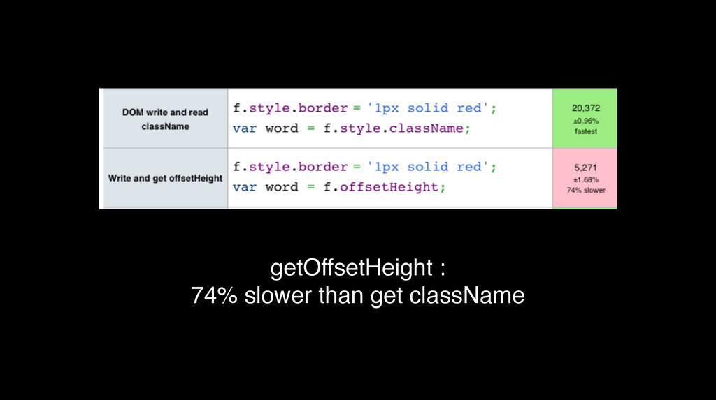 getOffsetHeight : 74% slower than get className