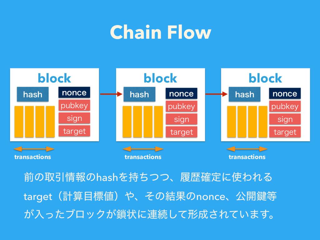 Chain Flow લͷऔҾใͷhashΛͪͭͭɺཤྺ֬ఆʹΘΕΔ targetʢܭ...
