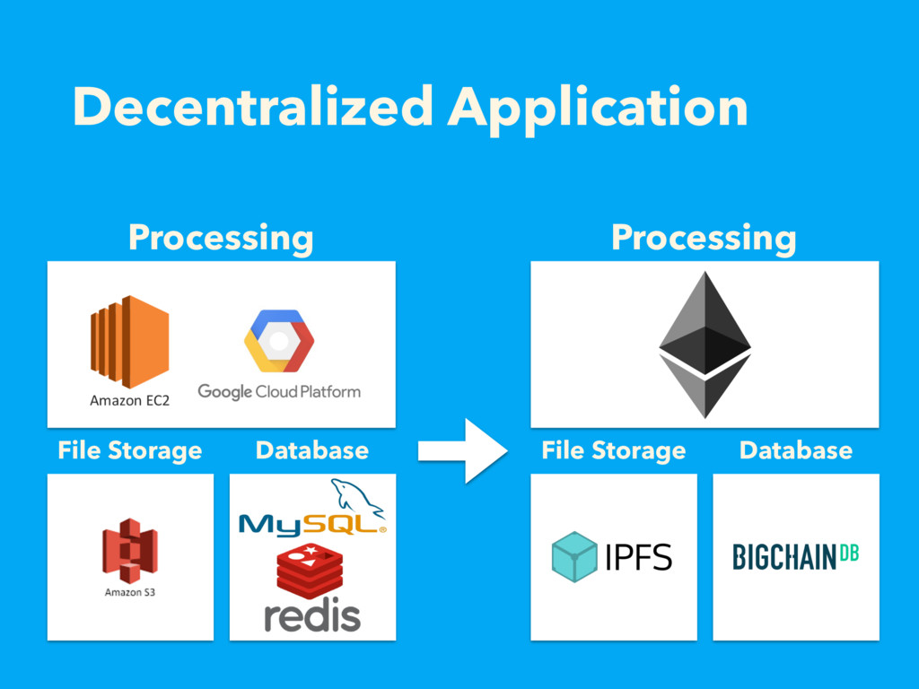 Decentralized Application Processing File Stora...