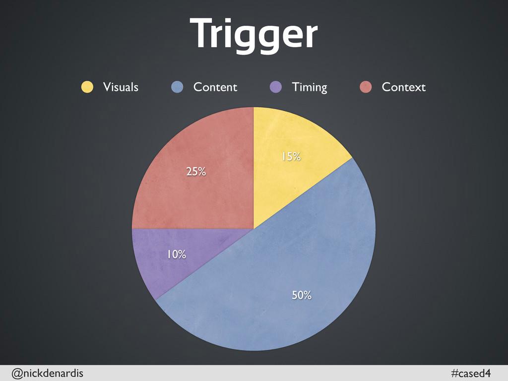 @nickdenardis #cased4 25% 10% 50% 15% Visuals C...