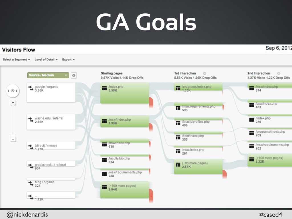 @nickdenardis #cased4 GA Goals