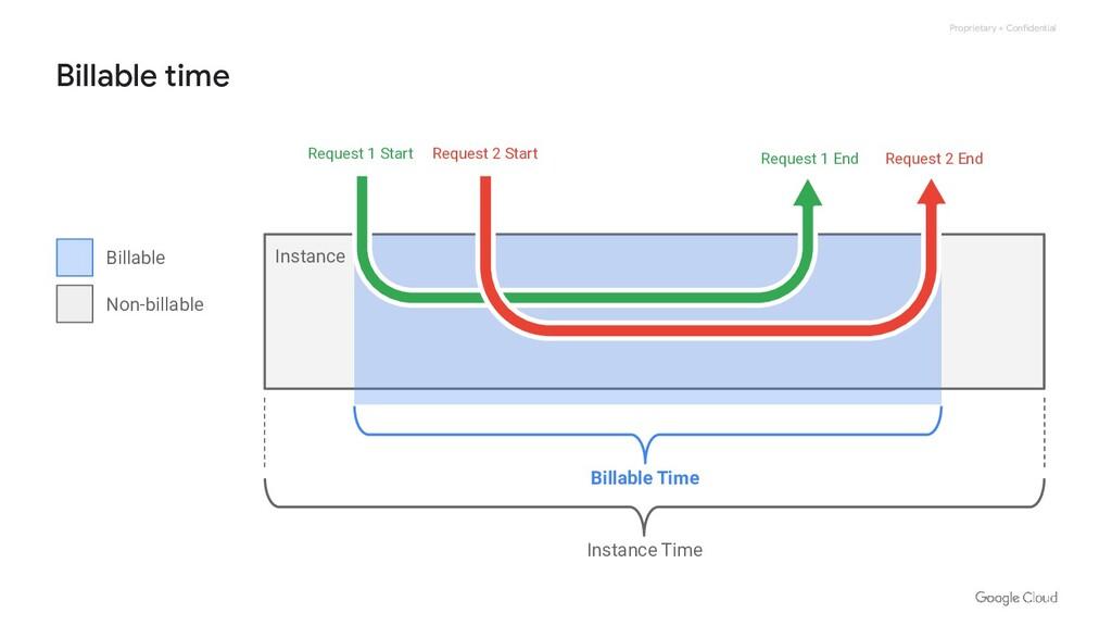 Proprietary + Confidential Billable time Instan...
