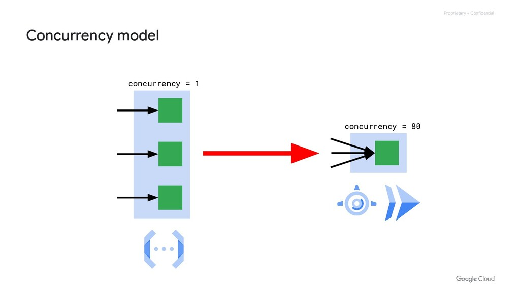 Proprietary + Confidential Concurrency model co...