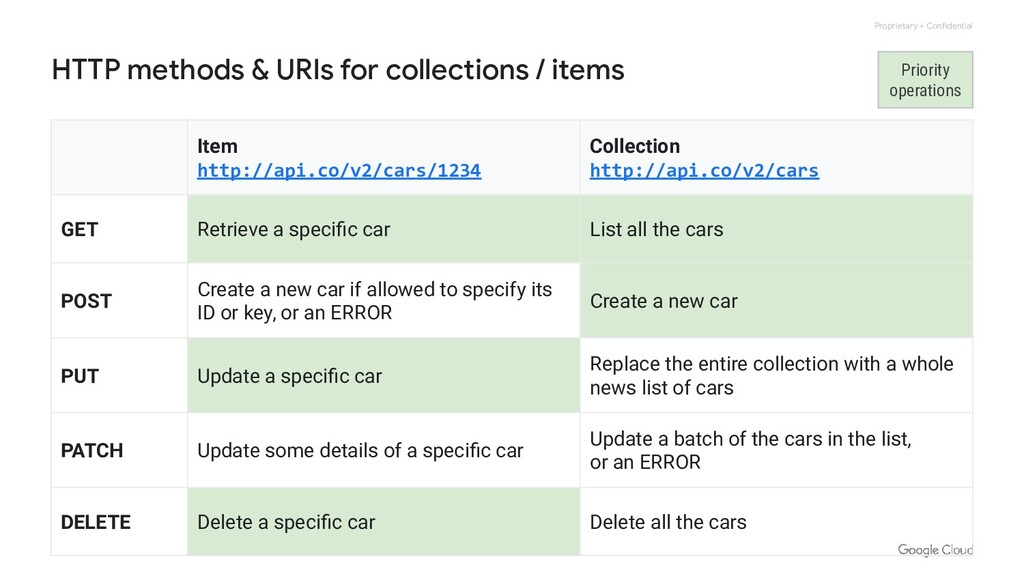 Proprietary + Confidential HTTP methods & URIs ...