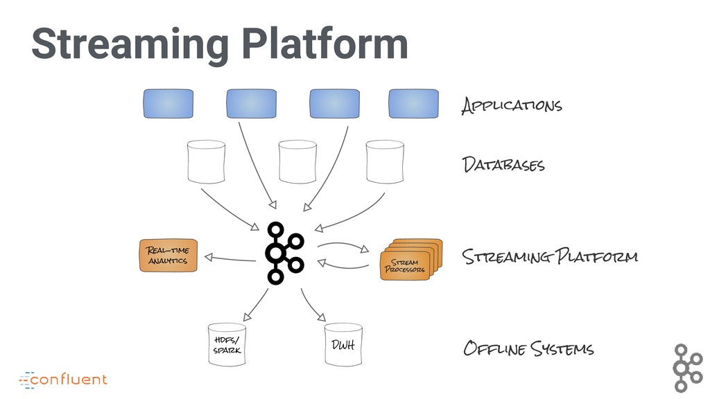 Streaming Platform Applications Databases Offli...