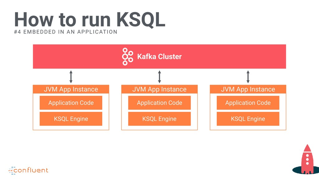 How to run KSQL Kafka Cluster #4 EMBEDDED IN AN...