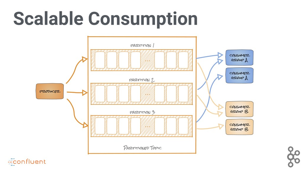 Scalable Consumption consumer group A producer ...