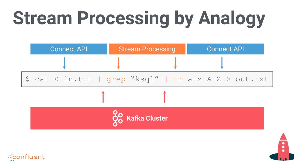Stream Processing by Analogy Kafka Cluster Conn...