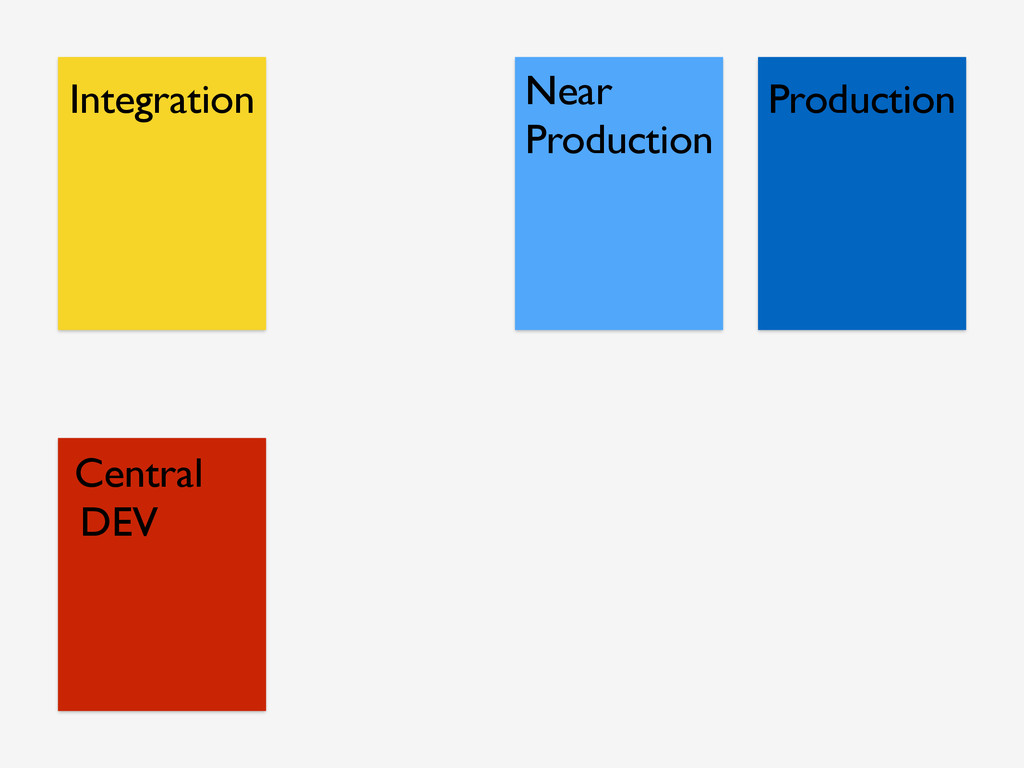 Central DEV Production Near Production Integrat...