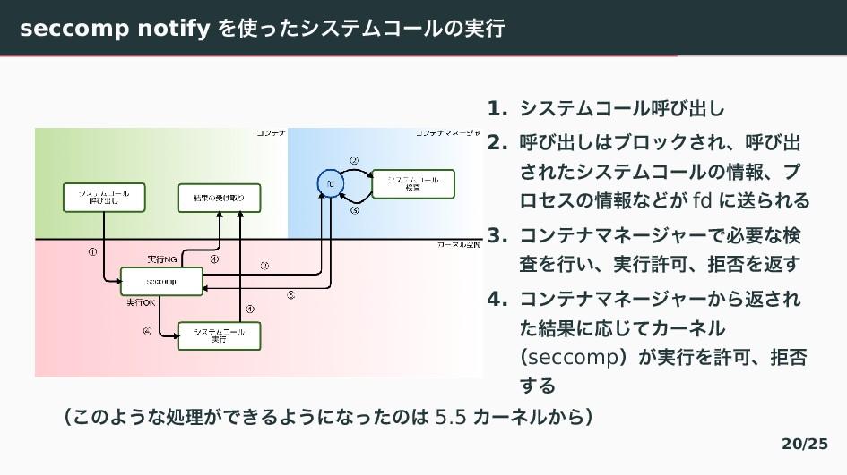 seccomp notify ぇ〘〔てとふわぢが゚〣࣮ߦ 1. てとふわぢが゚ݺ〨ग़「 2....