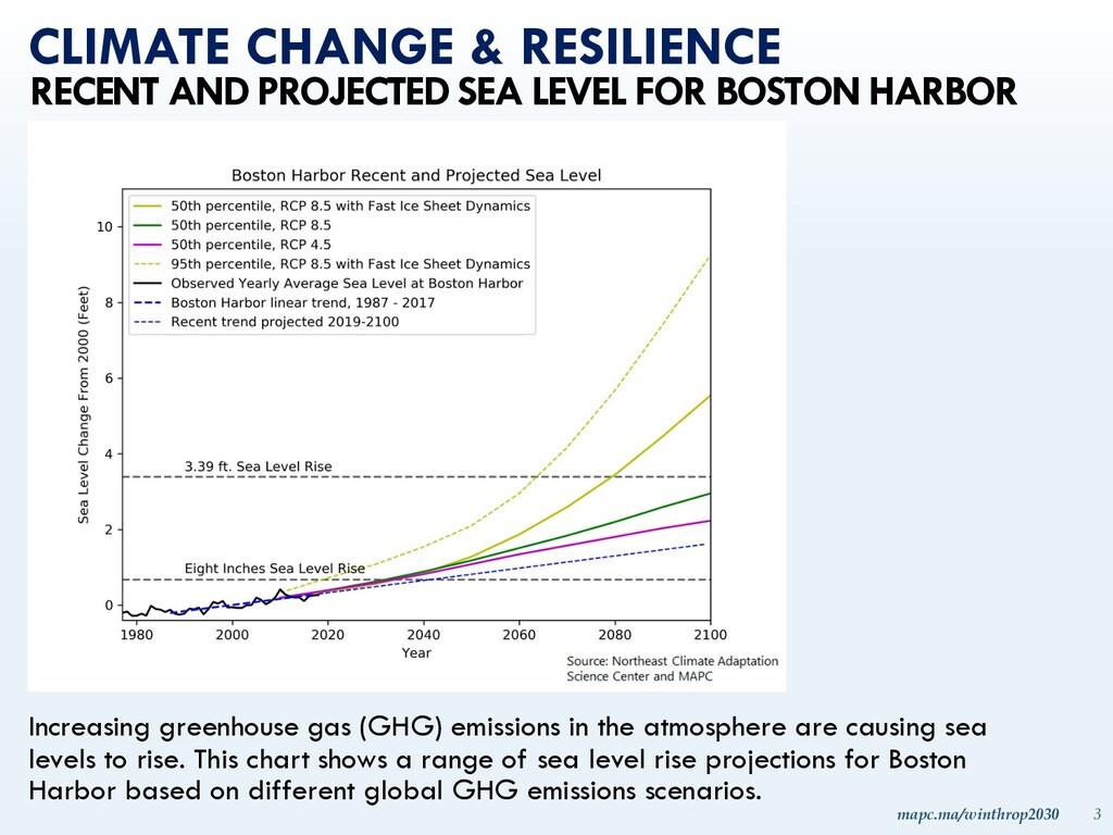 mapc.ma/winthrop2030 3 CLIMATE CHANGE & RESILIE...