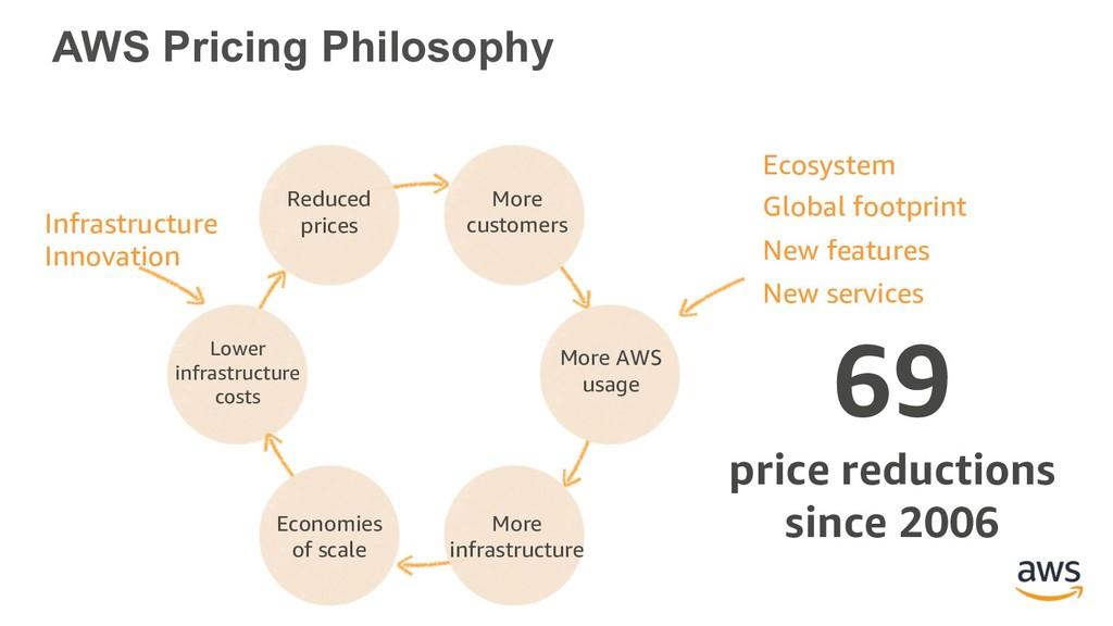 AWS Pricing Philosophy Ecosystem Global footpri...