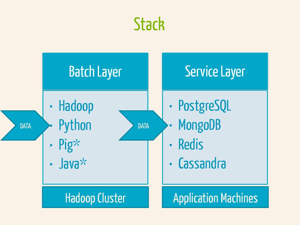 Batch Layer • Hadoop • Python • Pig* • Java...