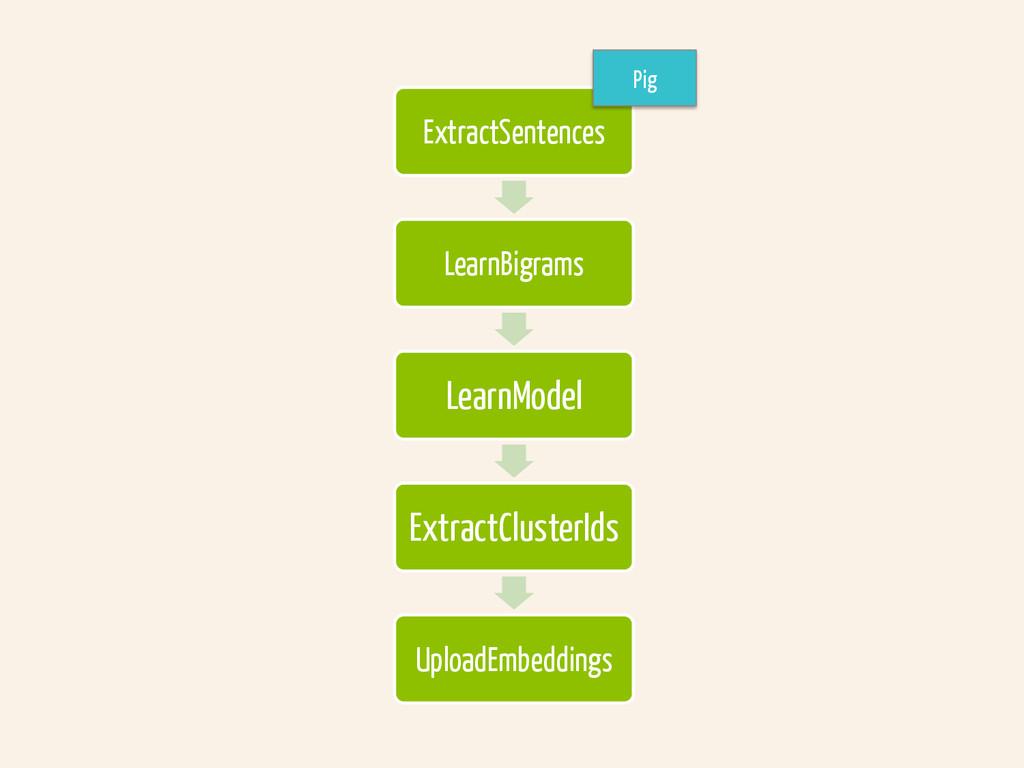 ExtractSentences LearnBigrams LearnModel Extrac...