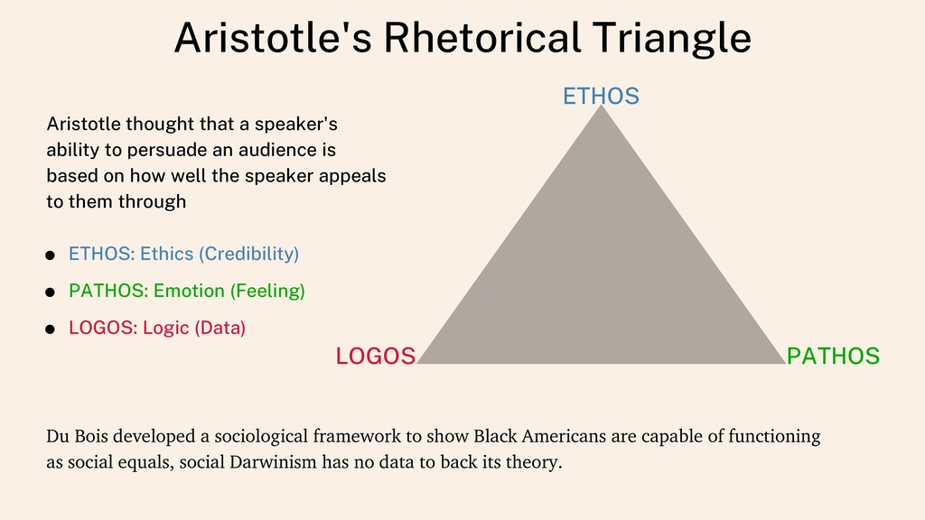 Aristotle's Rhetorical Triangle Aristotle thoug...