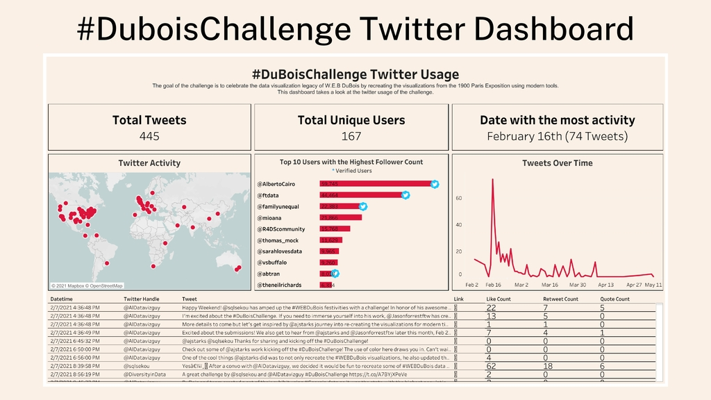 #DuboisChallenge Twitter Dashboard