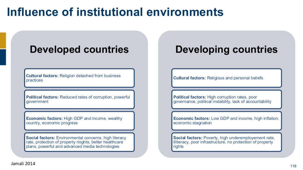 Influence of institutional environments 118 Dev...