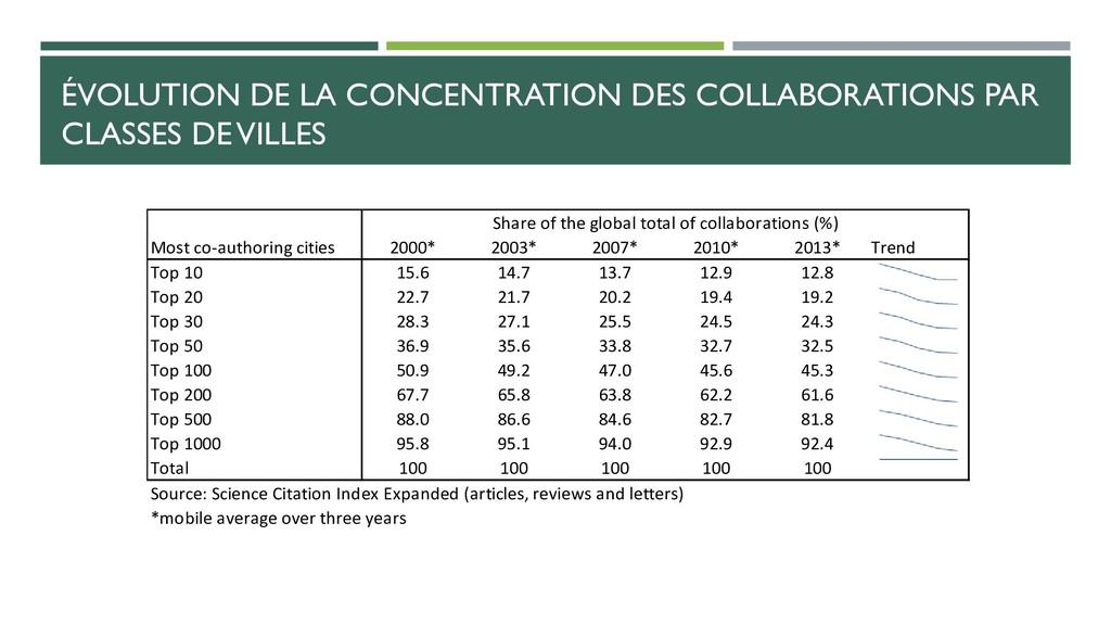 ÉVOLUTION DE LA CONCENTRATION DES COLLABORATION...