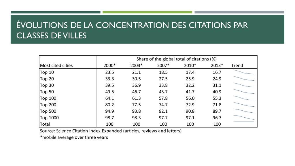 ÉVOLUTIONS DE LA CONCENTRATION DES CITATIONS PA...