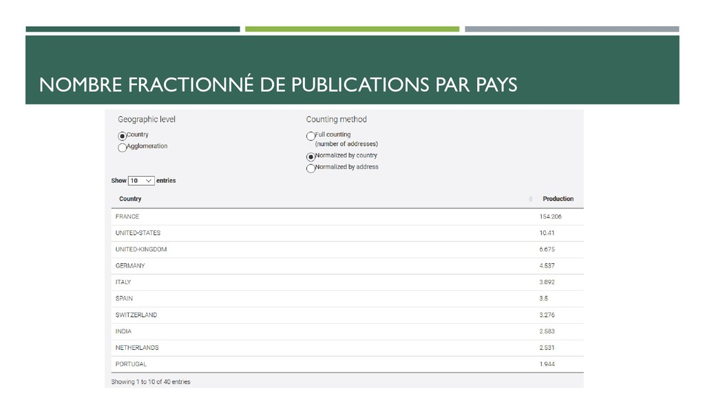 NOMBRE FRACTIONNÉ DE PUBLICATIONS PAR PAYS