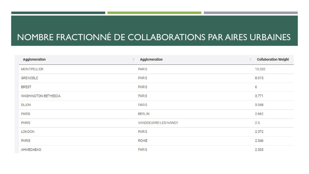 NOMBRE FRACTIONNÉ DE COLLABORATIONS PAR AIRES U...