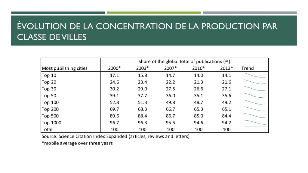 ÉVOLUTION DE LA CONCENTRATION DE LA PRODUCTION ...