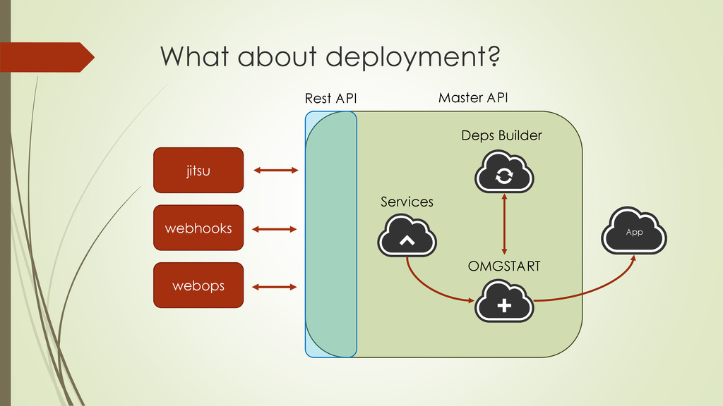 What about deployment? Master API jitsu webhook...
