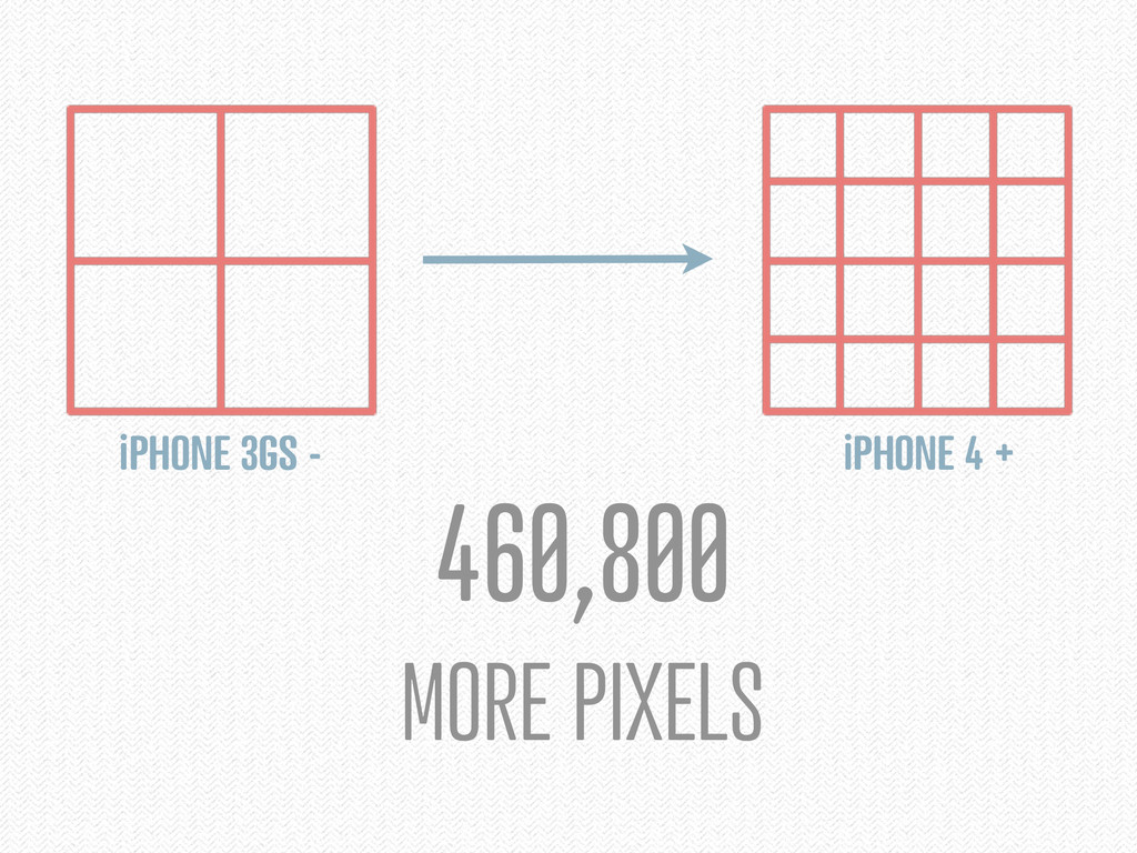 460,800 MORE PIXELS iPHONE 4 + iPHONE 3GS -