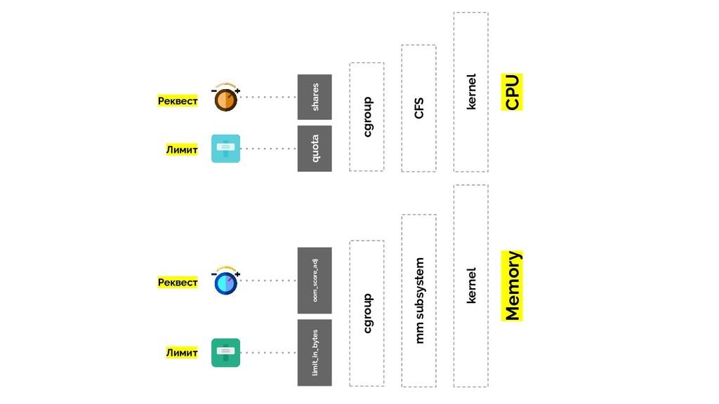kernel CPU CFS cgroup quota shares kernel Memor...