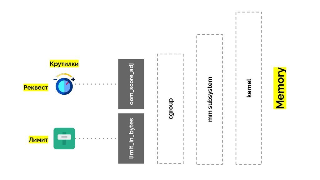 Реквест Лимит kernel Memory mm subsystem cgroup...