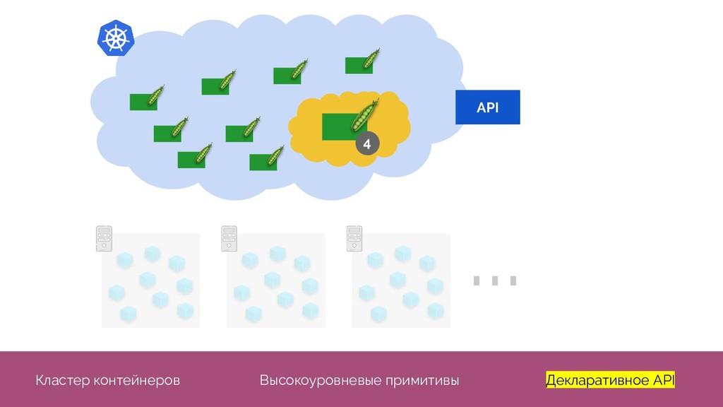 ... API 4 Кластер контейнеров Высокоуровневые п...